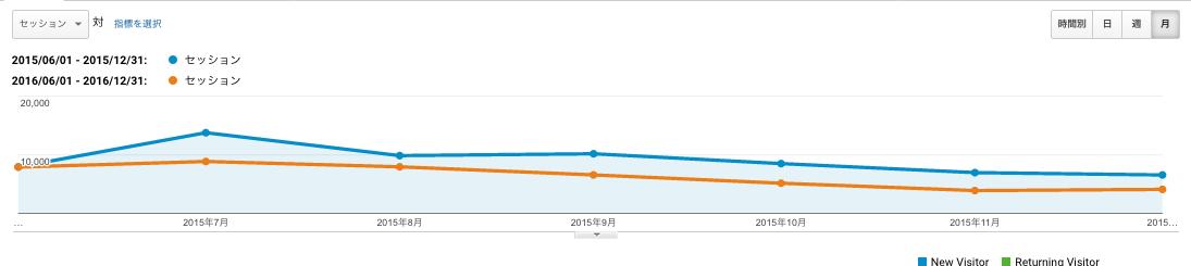 2015年6-12月と2016年6-12月の比較データ
