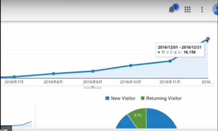 サイト開設から半年間のデータ