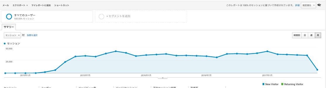 サイト開設から2017年6月7日までのデータ